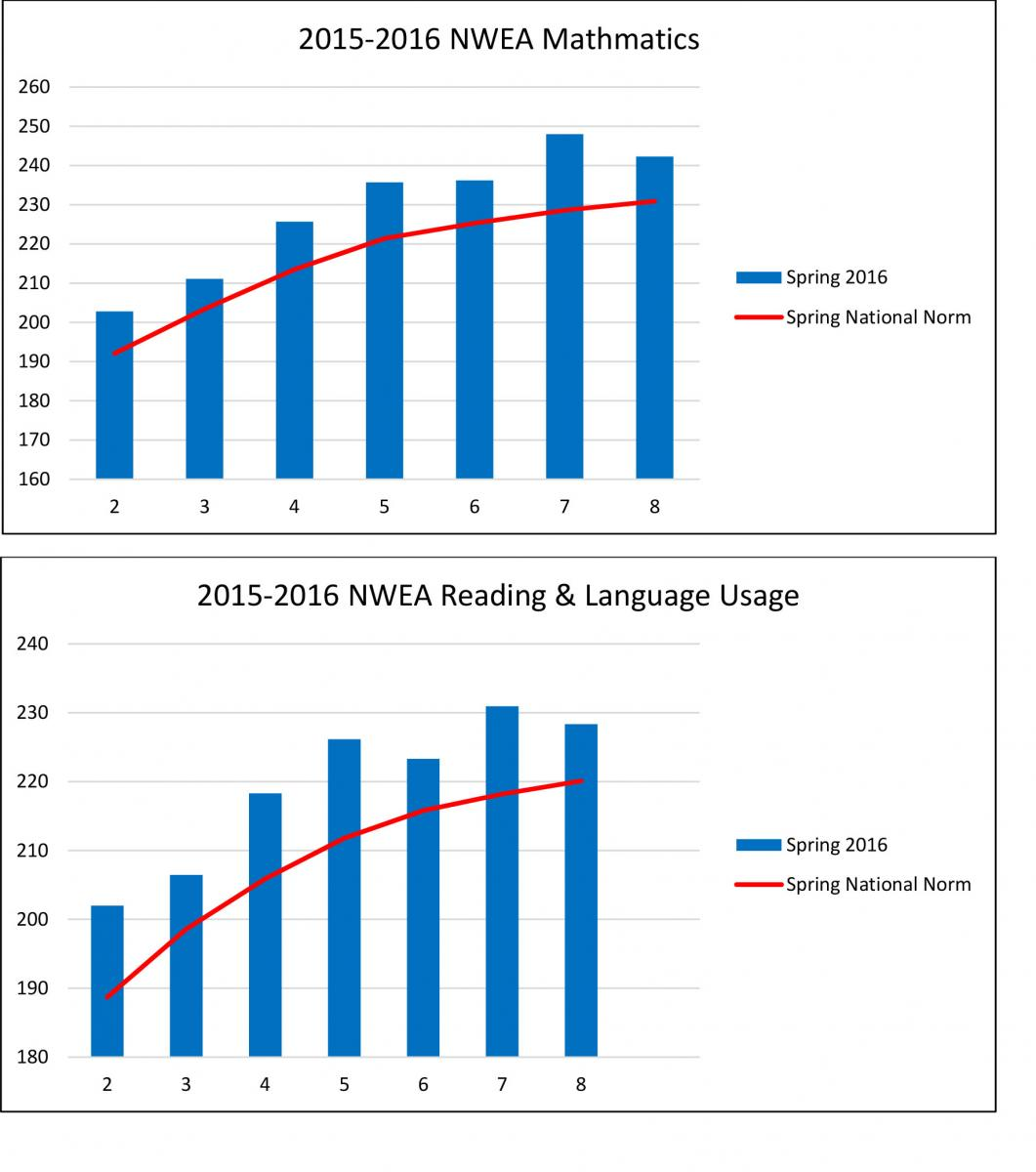 NWEA Testing results for 2016