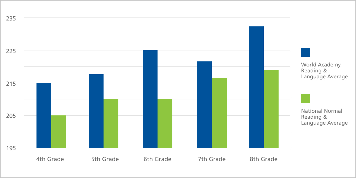 World Academy Reading & Language Results